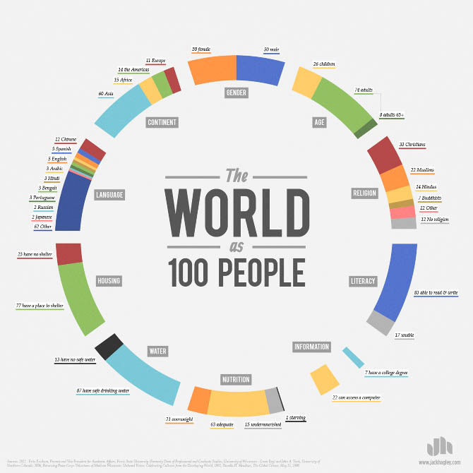World-as-100-People_Jack_Hagley_Infographic